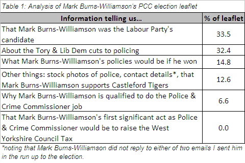 Table 1: Analysis of Mark Burns-Williamson's PCC election leaflet