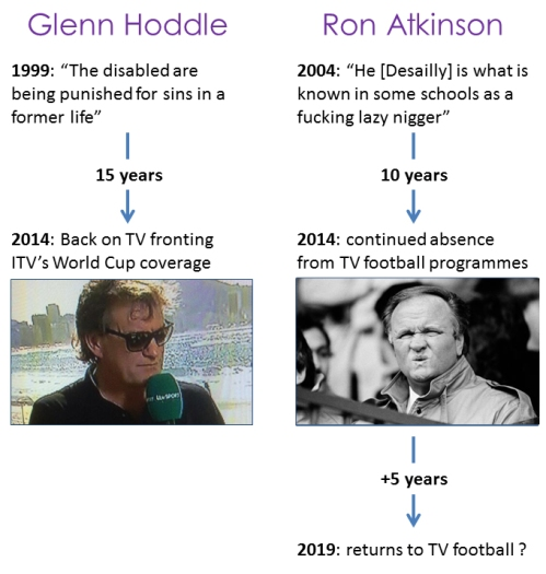Glenn Hoddle vs Ron Atkinson